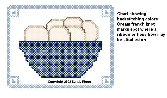 basket of eggs chart 2